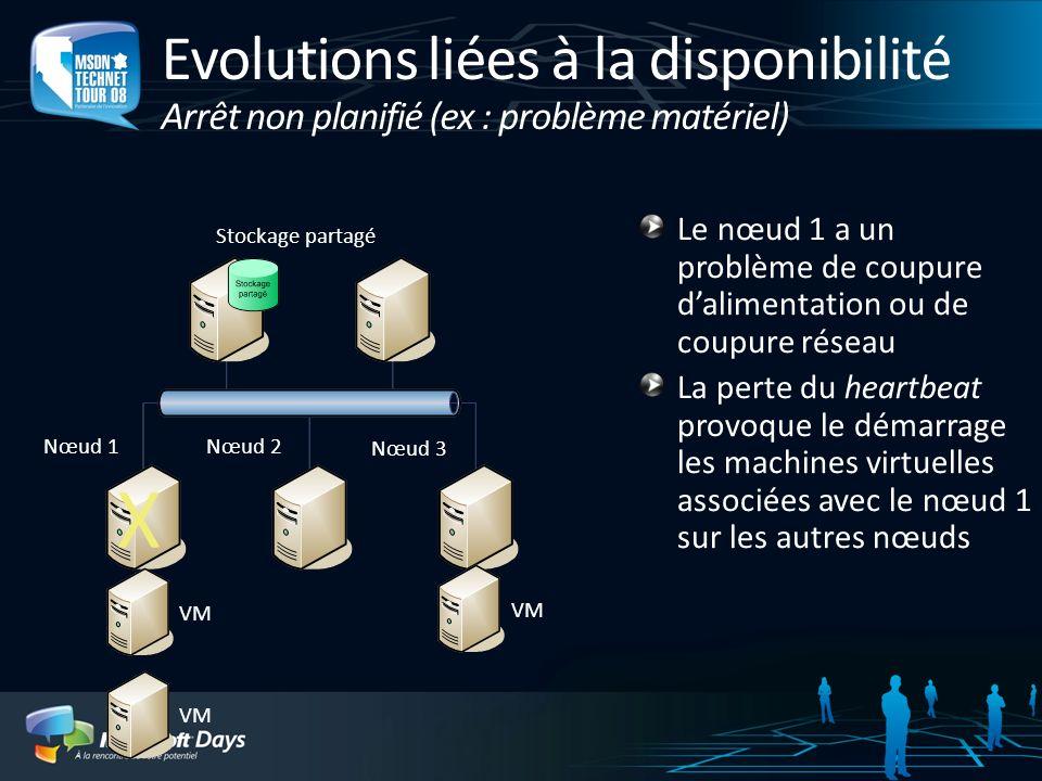 Evolutions liées à la disponibilité Arrêt non planifié (ex : problème matériel) Le nœud 1 a un problème de coupure dalimentation ou de coupure réseau