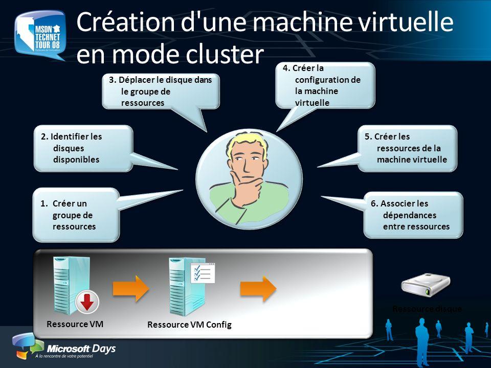 Création d une machine virtuelle en mode cluster Ressource VM Ressource VM Config Ressource disque 1.Créer un groupe de ressources 2.