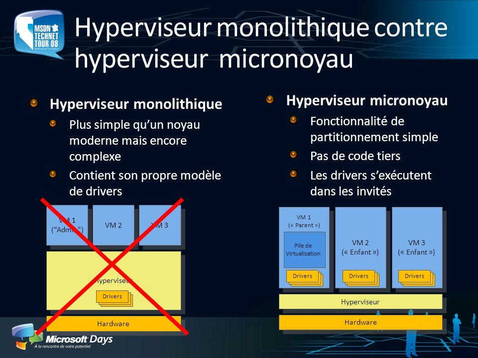 Hyperviseur monolithique contre hyperviseur micronoyau Hyperviseur monolithique Plus simple quun noyau moderne mais encore complexe Contient son propre modèle de drivers Hyperviseur VM 1 (Admin) VM 1 (Admin) VM 2 VM 3 Hardware Hyperviseur VM 2 (« Enfant ») VM 2 (« Enfant ») VM 3 (« Enfant ») VM 3 (« Enfant ») Pile de Virtualisation VM 1 (« Parent ») Drivers Hyperviseur micronoyau Fonctionnalité de partitionnement simple Pas de code tiers Les drivers sexécutent dans les invités