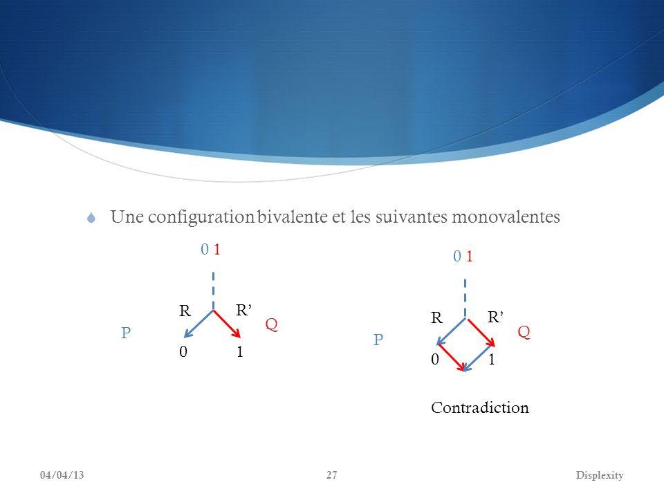 Une configuration bivalente et les suivantes monovalentes 04/04/13Displexity Q P 01 0 10 1 R R Q P 01 0 10 1 R R Contradiction 27