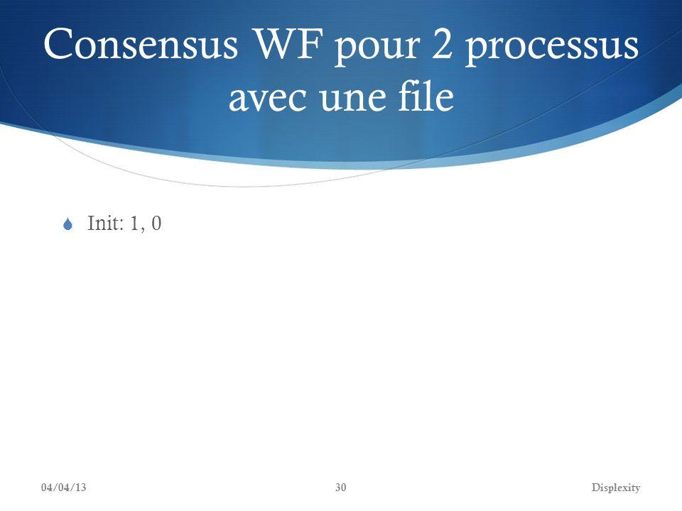 Consensus WF pour 2 processus avec une file Init: 1, 0 04/04/13Displexity30