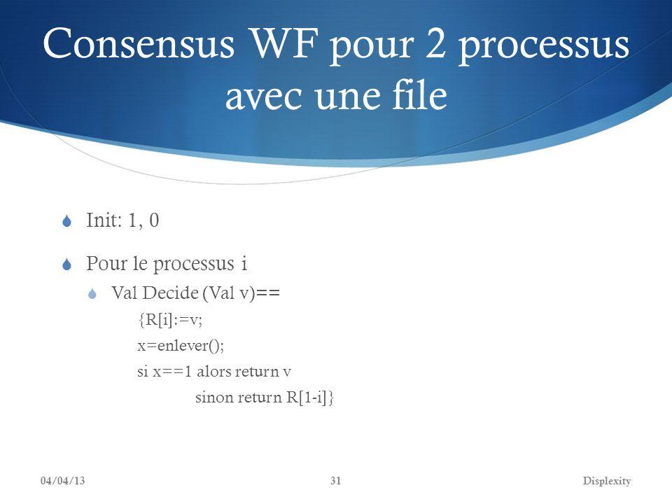 Consensus WF pour 2 processus avec une file Init: 1, 0 Pour le processus i Val Decide (Val v)== {R[i]:=v; x=enlever(); si x==1 alors return v sinon re