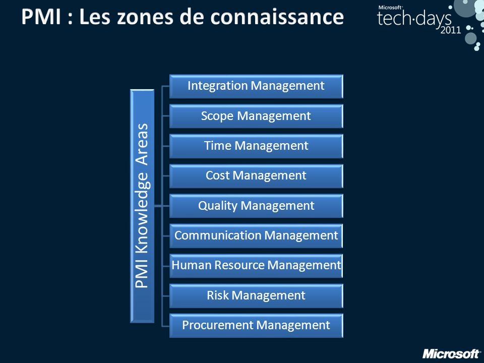 PMI Knowledge Areas Integration Management Scope Management Time Management Cost Management Quality Management Communication Management Human Resource