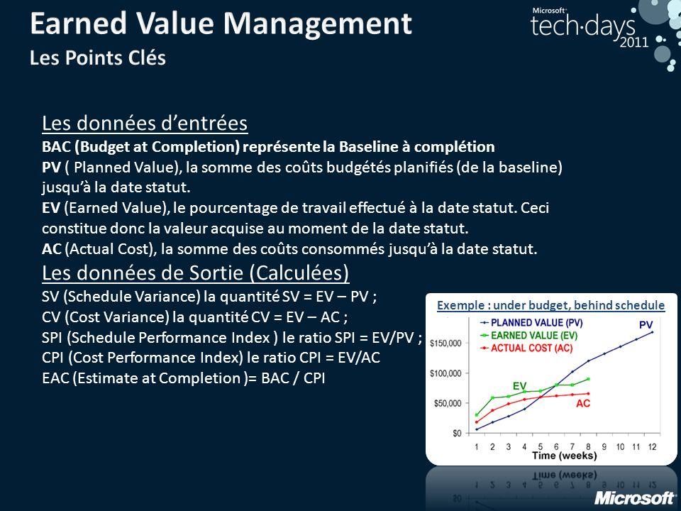 Les données dentrées BAC (Budget at Completion) représente la Baseline à complétion PV ( Planned Value), la somme des coûts budgétés planifiés (de la