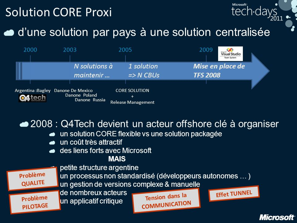 Solution CORE Proxi dune solution par pays à une solution centralisée 2008 : Q4Tech devient un acteur offshore clé à organiser un solution CORE flexib