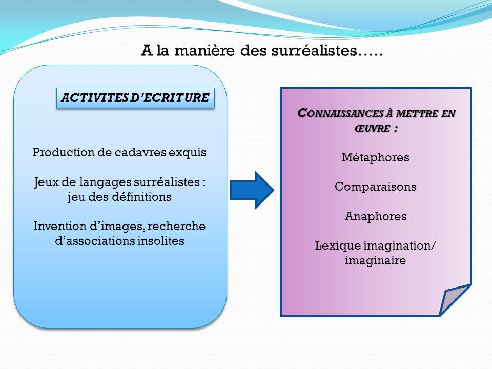 Production de cadavres exquis Jeux de langages surréalistes : jeu des définitions Invention dimages, recherche dassociations insolites Production de c