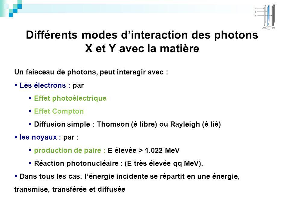 Différents modes dinteraction des photons X et Y avec la matière Un faisceau de photons, peut interagir avec : Les électrons : par Effet photoélectriq