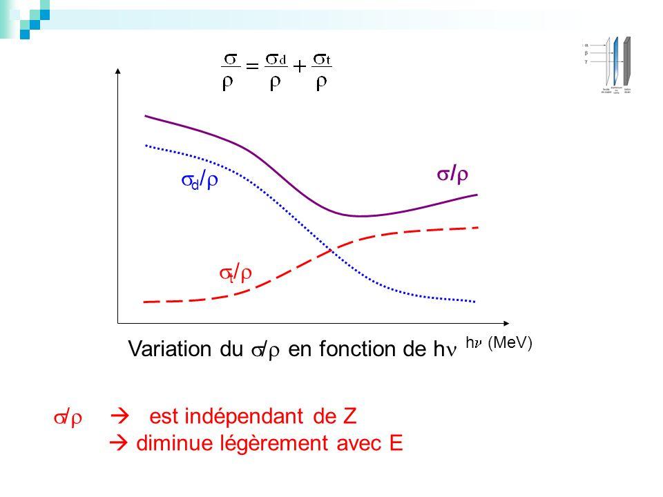 Variation du / en fonction de h t / h (MeV) / est indépendant de Z diminue légèrement avec E d / /