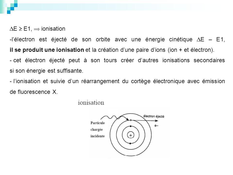 E E1, ionisation -lélectron est éjecté de son orbite avec une énergie cinétique E – E1, il se produit une ionisation et la création dune paire dions (