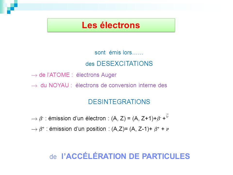 de lACCÉLÉRATION DE PARTICULES Les électrons sont émis lors…… des DESEXCITATIONS de lATOME : électrons Auger du NOYAU : électrons de conversion intern