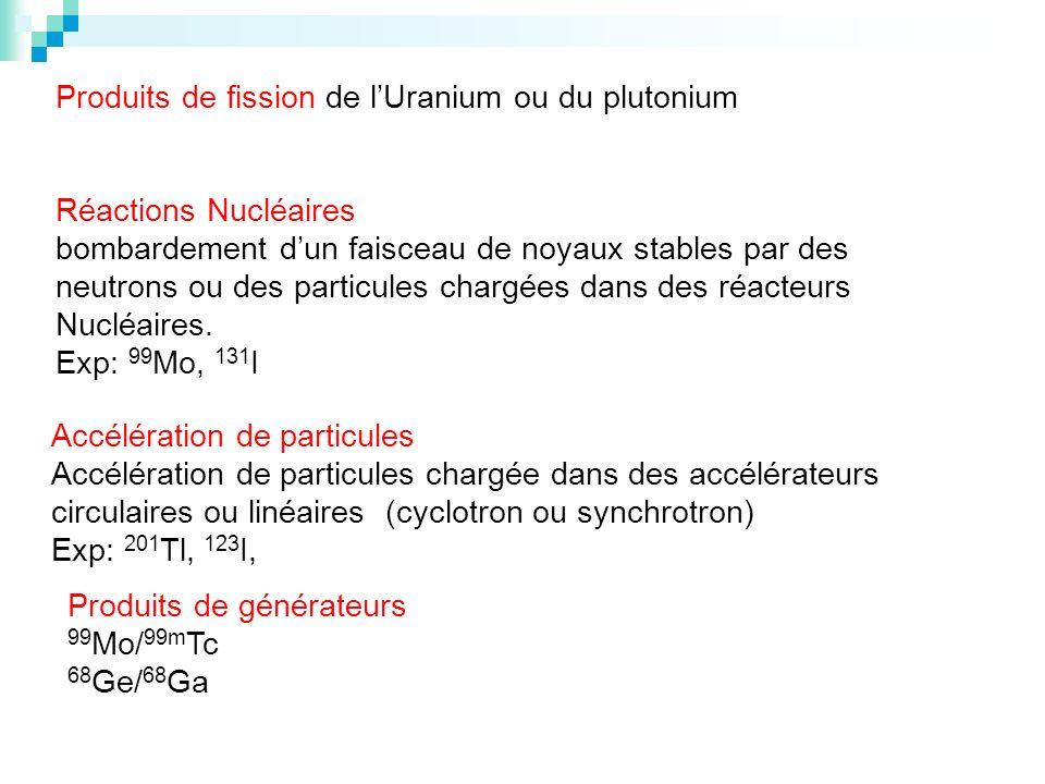 Réactions Nucléaires bombardement dun faisceau de noyaux stables par des neutrons ou des particules chargées dans des réacteurs Nucléaires. Exp: 99 Mo