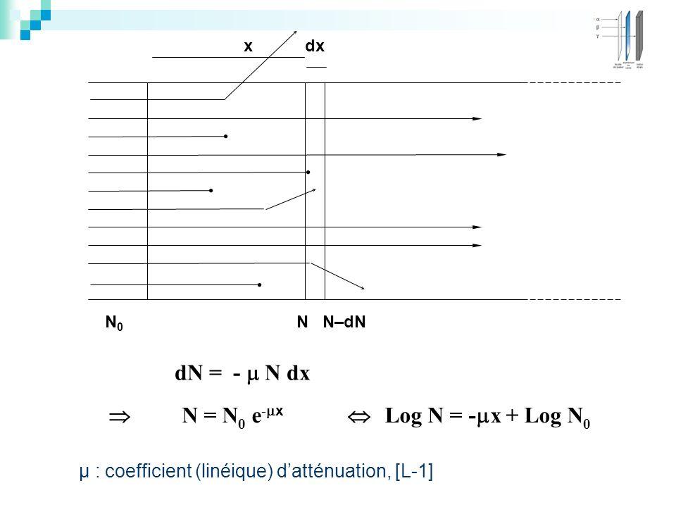 x dx N 0 N N–dN dN = - N dx N = N 0 e - x Log N = - x + Log N 0 µ : coefficient (linéique) datténuation, [L-1]