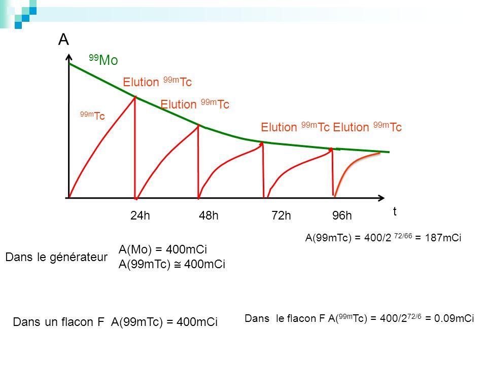 A 99 Mo Elution 99m Tc 24h48h72h96h t 99m Tc A(Mo) = 400mCi A(99mTc) 400mCi Dans le générateur Dans un flacon F A(99mTc) = 400mCi A(99mTc) = 400/2 72/