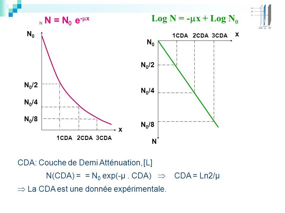 1 CDA 2 CDA 3 CDA x N 0 N 0 /2 N 0 /4 N 0 /8 N N 0 N 0 /2 N 0 /4 N 0 /8 x N 1 CDA 2 CDA 3 CDA Log N = - x + Log N 0 N = N 0 e - x CDA: Couche de Demi