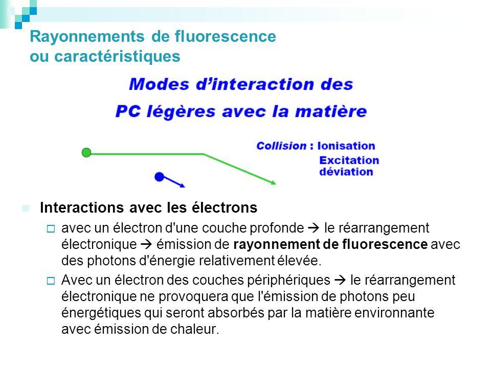 Rayonnements de fluorescence ou caractéristiques Interactions avec les électrons avec un électron d'une couche profonde le réarrangement électronique