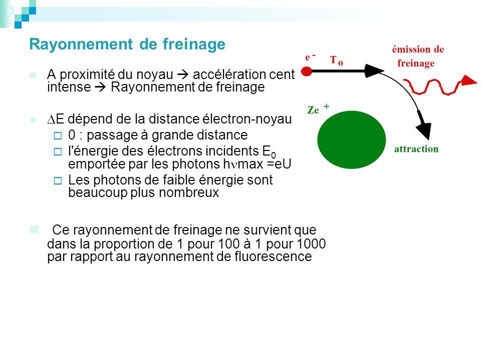 Rayonnement de freinage A proximité du noyau accélération centripète intense Rayonnement de freinage E dépend de la distance électron-noyau : 0 : pass