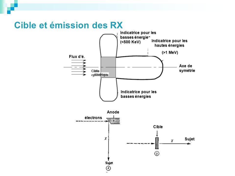 Cible et émission des RX Flux dé. Cible cylindrique Indicatrice pour les basses énergies (<500 KeV) Indicatrice pour les basses énergies Indicatrice p
