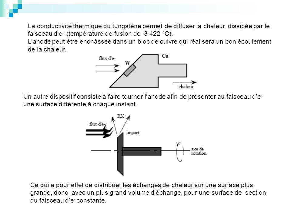 La conductivité thermique du tungstène permet de diffuser la chaleur dissipée par le faisceau de- (température de fusion de 3 422 °C). Lanode peut êtr