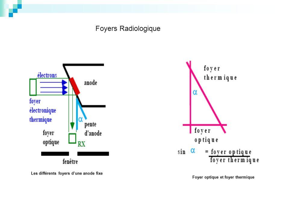 Les différents foyers dune anode fixe Foyer optique et foyer thermique Foyers Radiologique