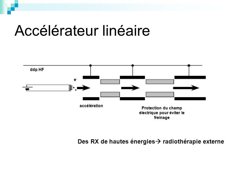 Accélérateur linéaire Des RX de hautes énergies radiothérapie externe accélération Protection du champ électrique pour éviter le freinage ddp HF e-e-e