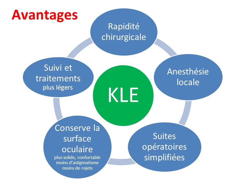 KLE Rapidité chirurgicale Anesthésie locale Suites opératoires simplifiées Conserve la surface oculaire plus solide, confortable moins dastigmatisme m
