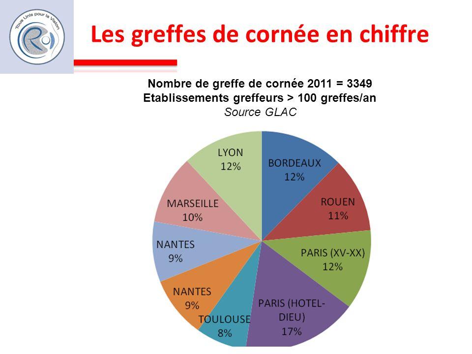 Les greffes de cornée en chiffre Nombre de greffe de cornée 2011 = 3349 Etablissements greffeurs > 100 greffes/an Source GLAC
