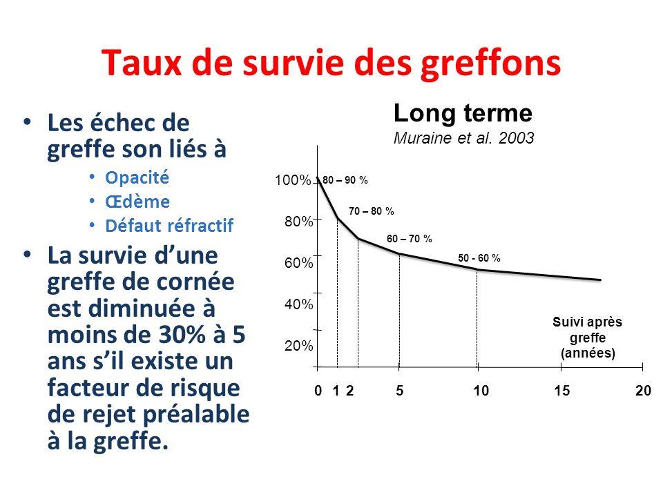 Taux de survie des greffons 0510152021 Suivi après greffe (années) 20% 40% 60% 80% 100% 80 – 90 % 70 – 80 % 60 – 70 % 50 - 60 % Long terme Muraine et