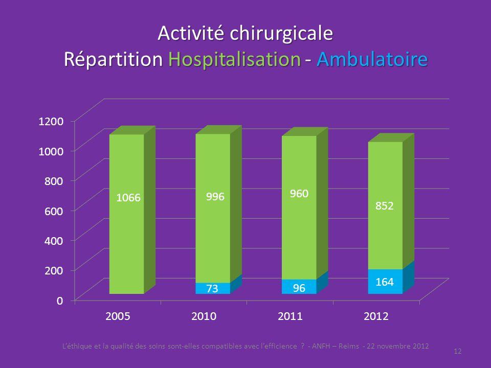 Activité chirurgicale Répartition Hospitalisation - Ambulatoire Léthique et la qualité des soins sont-elles compatibles avec lefficience ? - ANFH – Re
