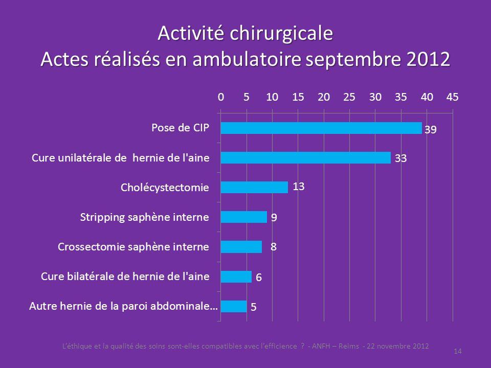 Activité chirurgicale Actes réalisés en ambulatoire septembre 2012 Léthique et la qualité des soins sont-elles compatibles avec lefficience ? - ANFH –