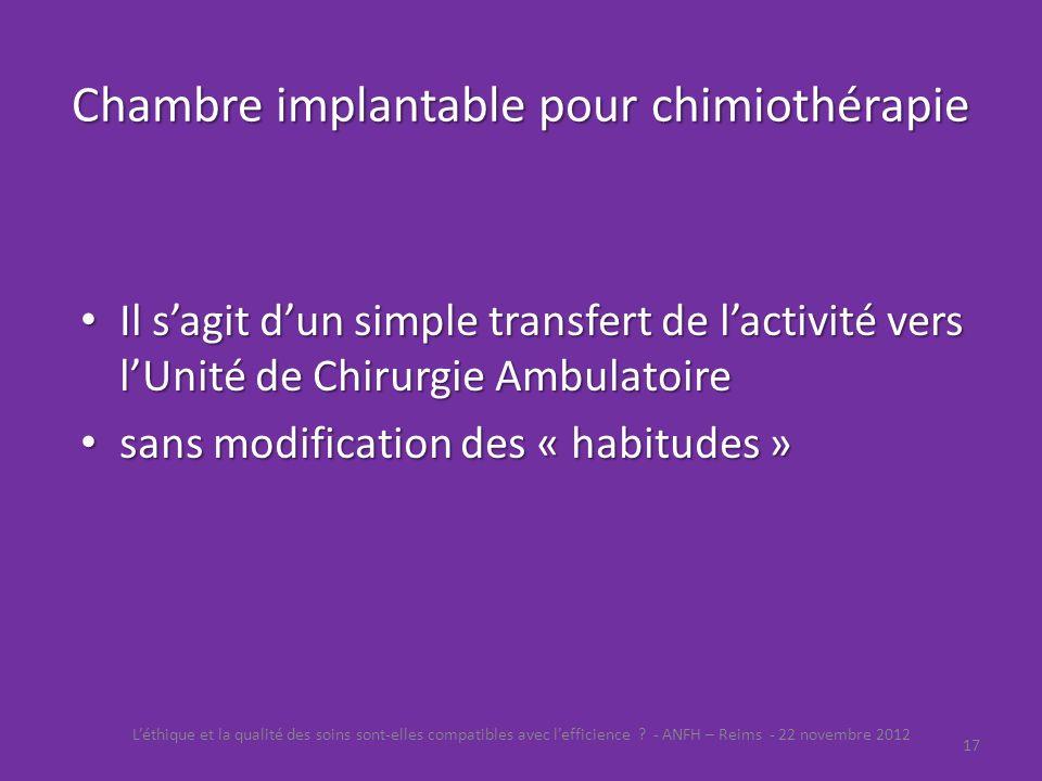 Chambre implantable pour chimiothérapie Léthique et la qualité des soins sont-elles compatibles avec lefficience ? - ANFH – Reims - 22 novembre 2012 1