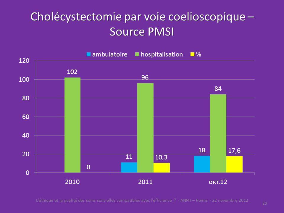 Cholécystectomie par voie coelioscopique – Source PMSI Léthique et la qualité des soins sont-elles compatibles avec lefficience ? - ANFH – Reims - 22