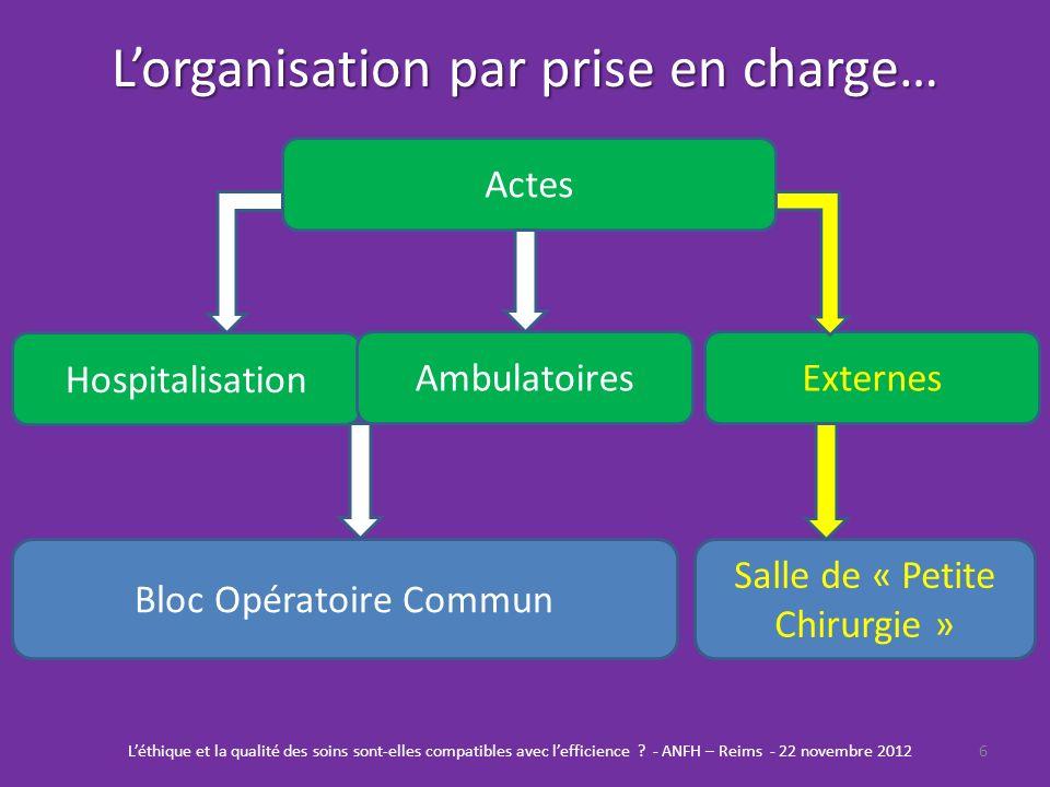 Lorganisation par prise en charge… 6Léthique et la qualité des soins sont-elles compatibles avec lefficience ? - ANFH – Reims - 22 novembre 2012 Bloc