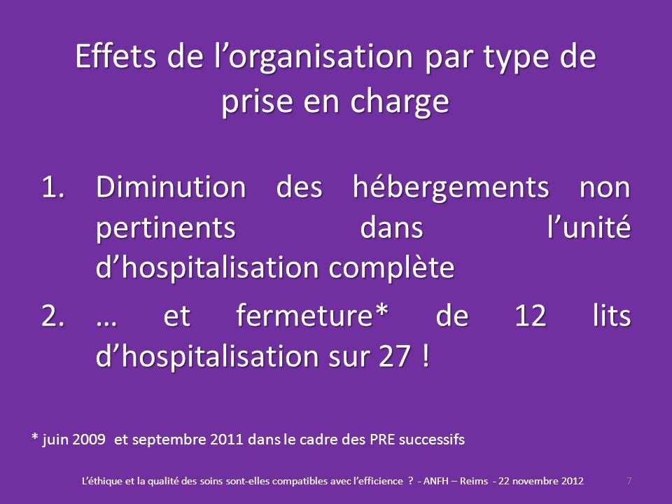 Effets de lorganisation par type de prise en charge 1.Diminution des hébergements non pertinents dans lunité dhospitalisation complète 2.… et fermetur