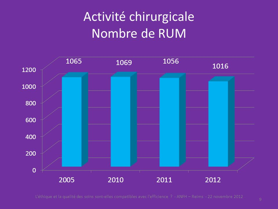Activité chirurgicale Nombre de RUM Léthique et la qualité des soins sont-elles compatibles avec lefficience ? - ANFH – Reims - 22 novembre 2012 9