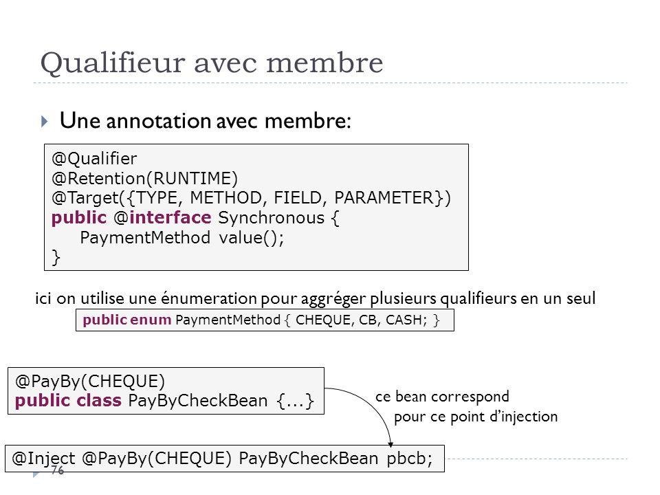Qualifieur avec membre Une annotation avec membre: @Qualifier @Retention(RUNTIME) @Target({TYPE, METHOD, FIELD, PARAMETER}) public @interface Synchron
