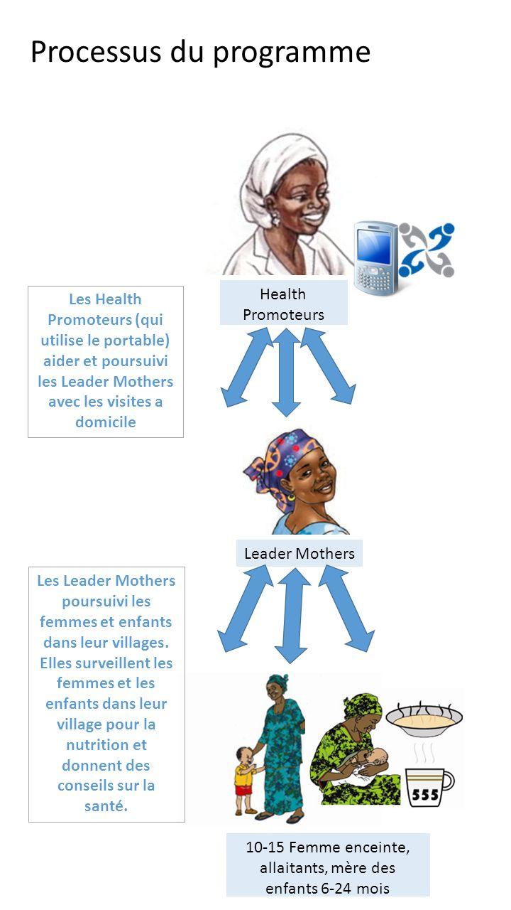 Leader Mothers Health Promoteurs 10-15 Femme enceinte, allaitants, mère des enfants 6-24 mois Processus du programme Les Health Promoteurs (qui utilise le portable) aider et poursuivi les Leader Mothers avec les visites a domicile Les Leader Mothers poursuivi les femmes et enfants dans leur villages.