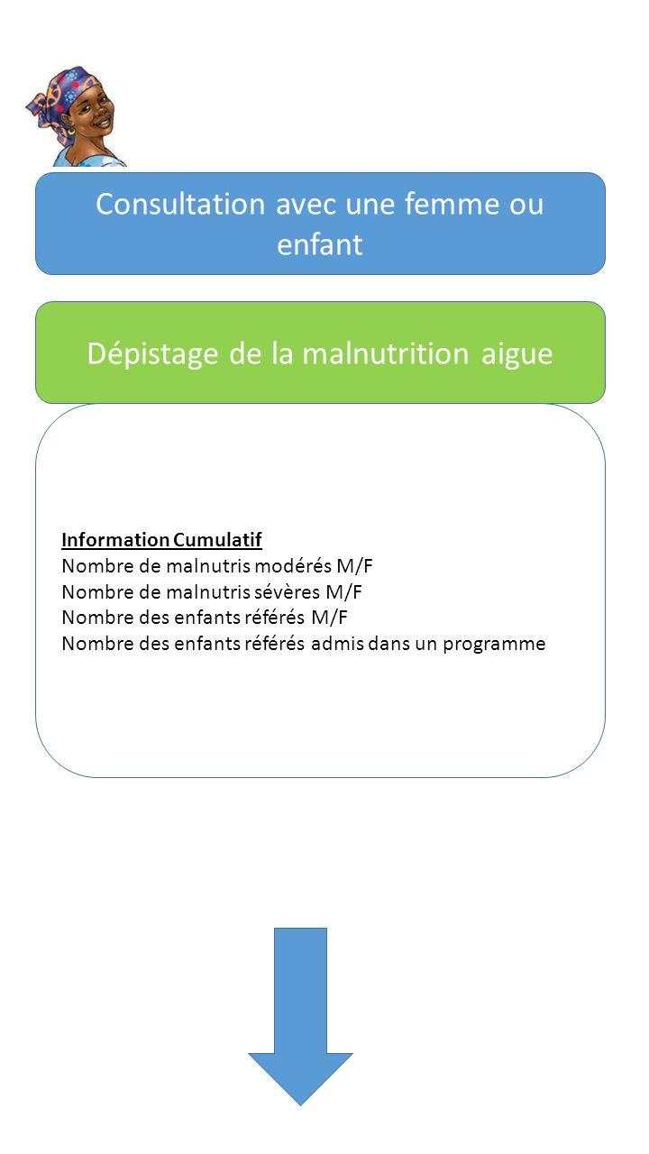 Consultation avec une femme ou enfant Dépistage de la malnutrition aigue Information Cumulatif Nombre de malnutris modérés M/F Nombre de malnutris sévères M/F Nombre des enfants référés M/F Nombre des enfants référés admis dans un programme
