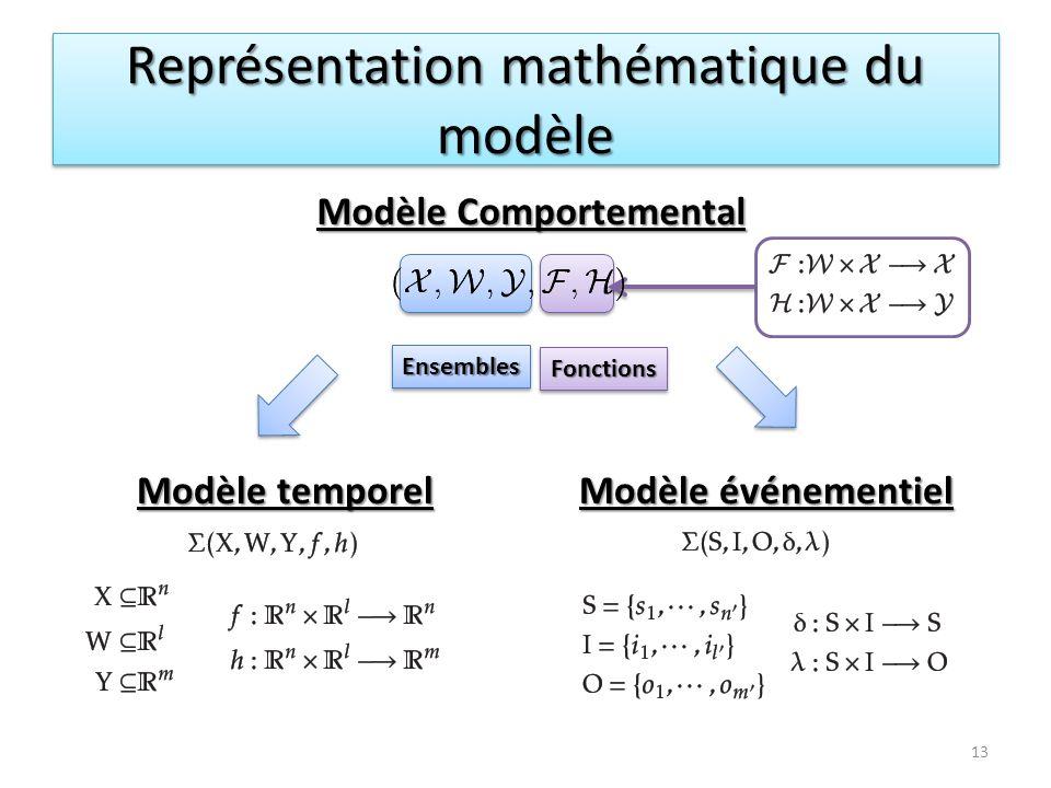 FonctionsFonctions EnsemblesEnsembles Représentation mathématique du modèle Modèle temporel Modèle événementiel Modèle Comportemental Modèle Comportem