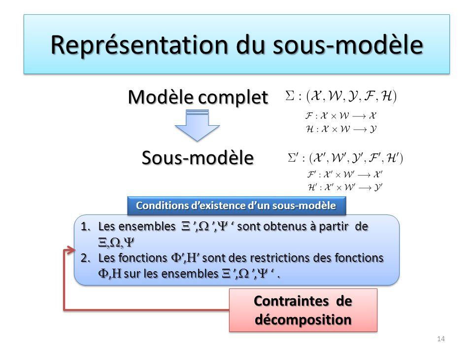 Représentation du sous-modèle 14 Conditions dexistence dun sous-modèle 1.Les ensembles X, W, Y sont obtenus à partir de X, W, Y 2.Les fonctions F, H s