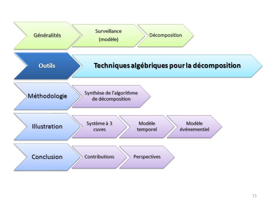 15Généralités Surveillance(modèle)Décomposition Outils Techniques algébriques pour la décomposition Méthodologie Synthèse de lalgorithme de décomposit