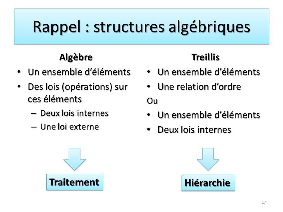 Rappel : structures algébriques Algèbre Un ensemble déléments Un ensemble déléments Des lois (opérations) sur ces éléments Des lois (opérations) sur c