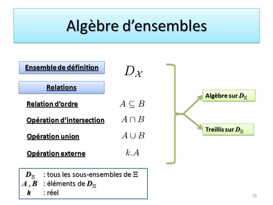 Algèbre densembles Algèbre sur D X Treillis sur D X 18 Relation dordre Opération dintersection Opération union D X : tous les sous-ensembles de X D X