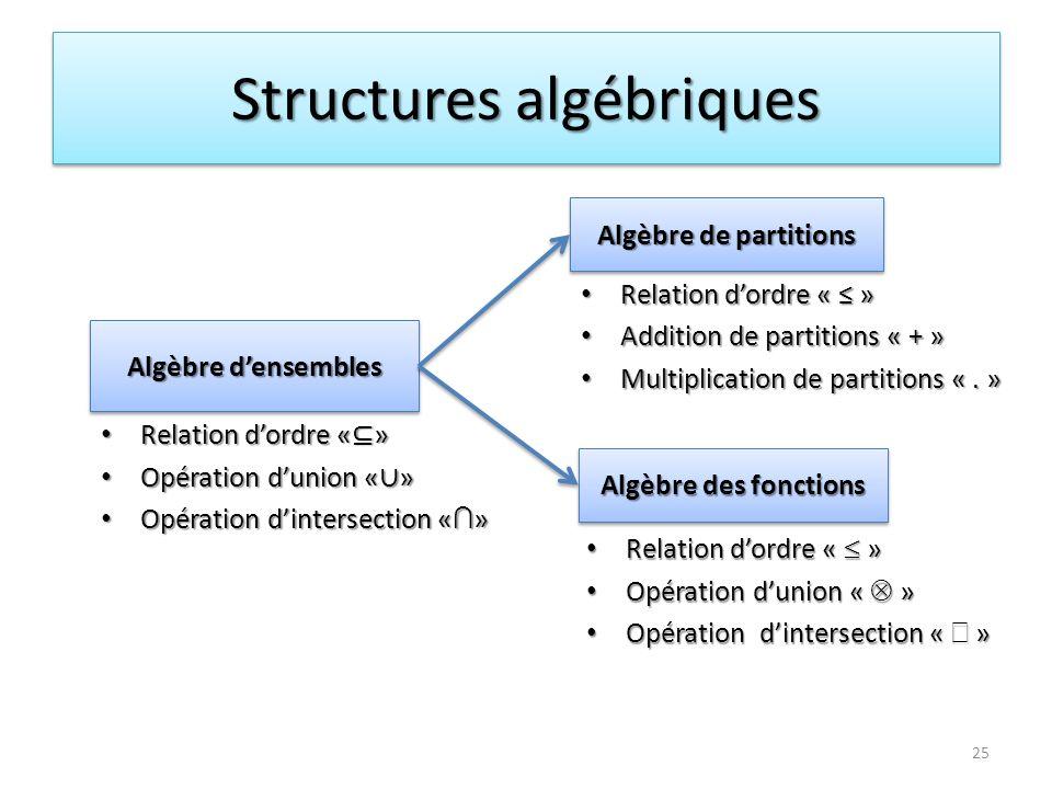 Structures algébriques 25 Algèbre densembles Relation dordre « » Relation dordre « » Opération dunion « » Opération dunion « » Opération dintersection