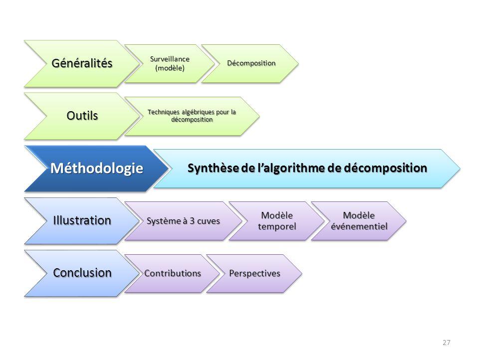 27Généralités Surveillance (modèle) Décomposition Décomposition Outils Techniques algébriques pour la décomposition Méthodologie Synthèse de lalgorith