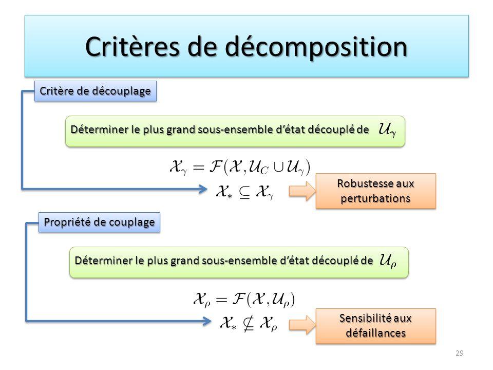 Critères de décomposition Critère de découplage Déterminer le plus grand sous-ensemble détat découplé de Propriété de couplage Déterminer le plus gran