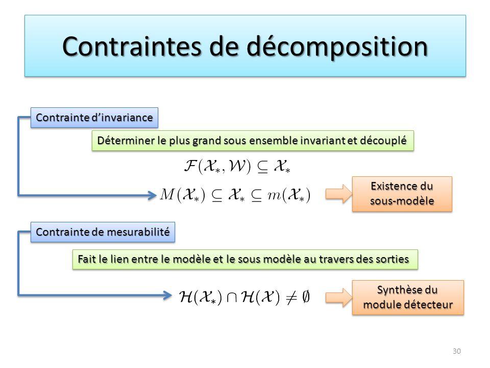 Contraintes de décomposition Contrainte dinvariance Contrainte de mesurabilité Déterminer le plus grand sous ensemble invariant et découplé Fait le li