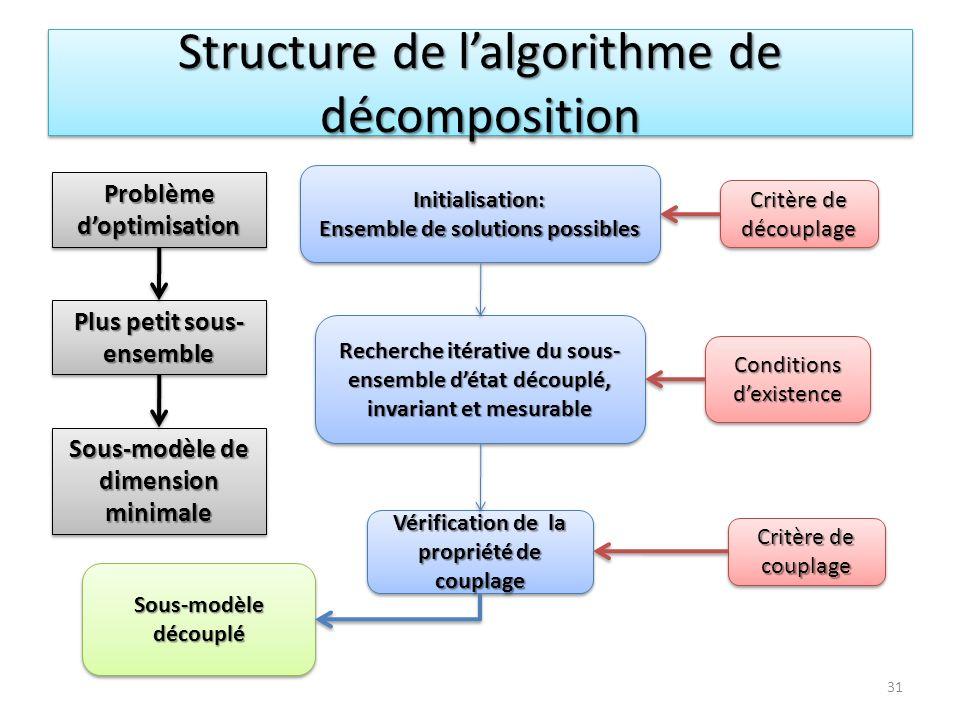 Structure de lalgorithme de décomposition Initialisation: Ensemble de solutions possibles Initialisation: Recherche itérative du sous- ensemble détat