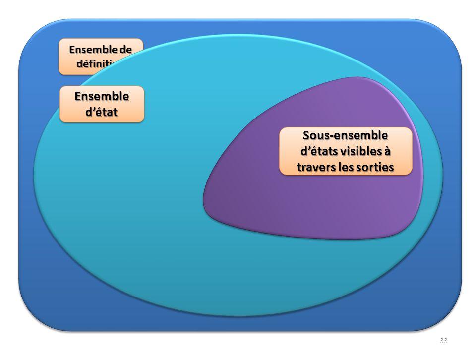 Ensemble de définition Ensemble détat Sous-ensemble détats visibles à travers les sorties 33