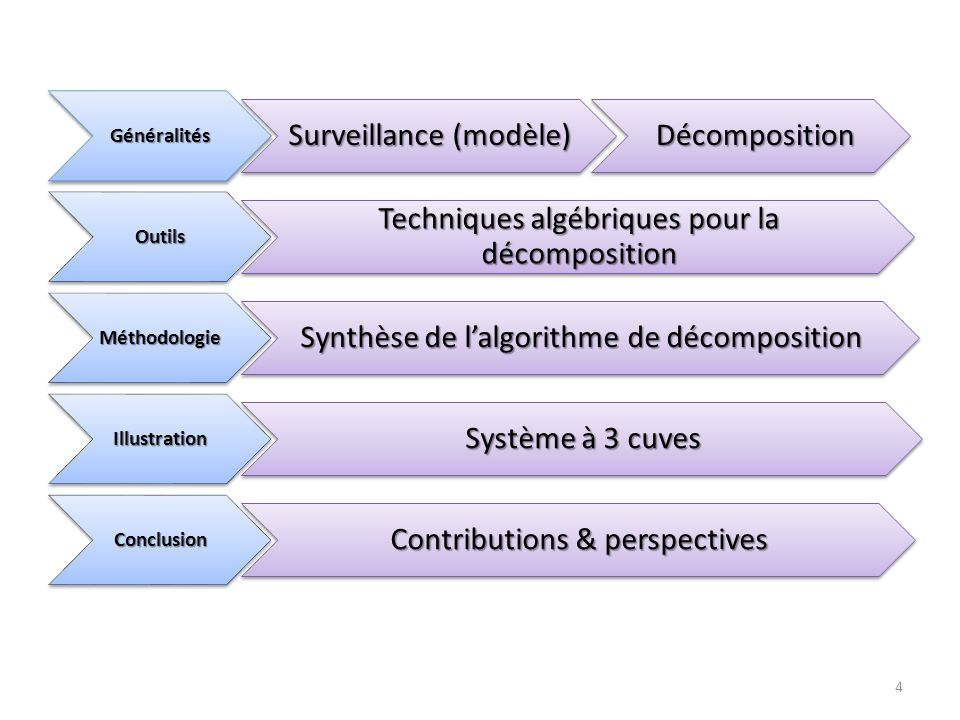 4Généralités Surveillance (modèle) Décomposition Décomposition Outils Techniques algébriques pour la décomposition Méthodologie Synthèse de lalgorithm