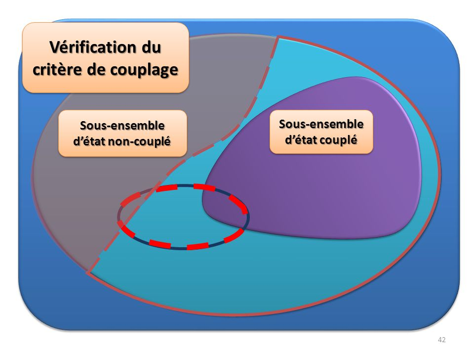 Vérification du critère de couplage Sous-ensemble détat non-couplé Sous-ensemble détat couplé Sous-ensemble 42